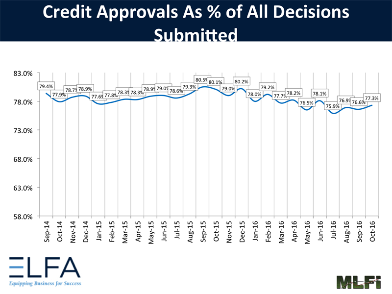 Credit Approvals
