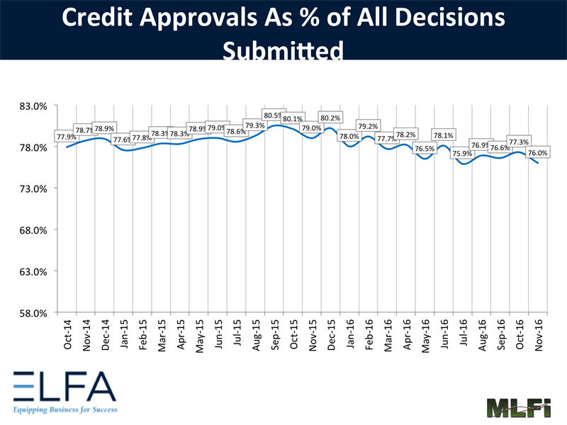 Credit Approvals 11/16