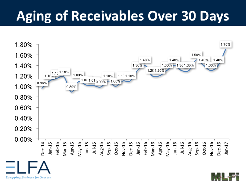 Aging of Receivables - January 2017