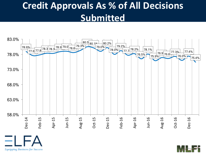 Credit Approvals - January 2017