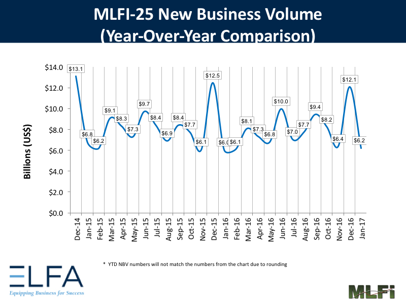 New Business Volume - January 2017
