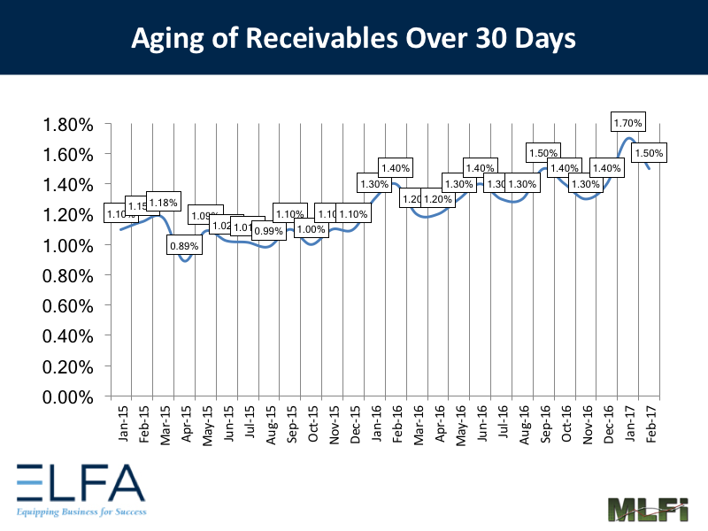 Aging of Receivables - 0217