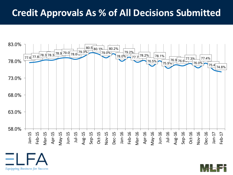 Credit Approvals - 0217
