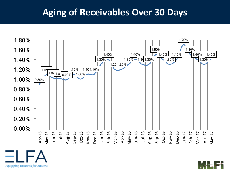 Aging of Receivables: May 2017