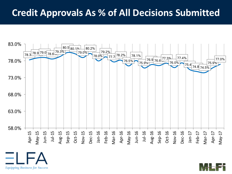 Credit Approvals: May 2017