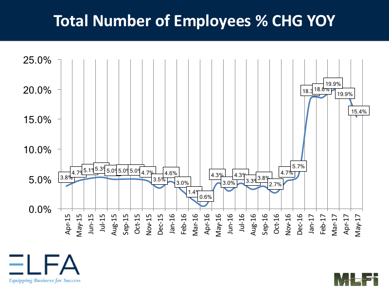 Total Number of Employees: May 2017