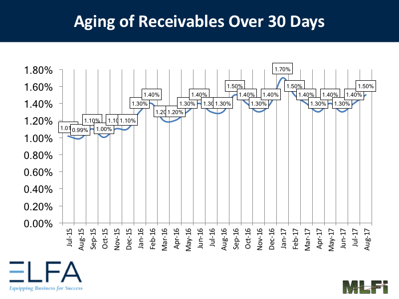 Aging of Receivables: August 2017