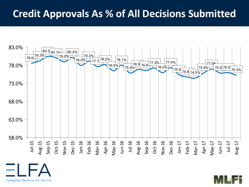 Credit Approvals: August 2017