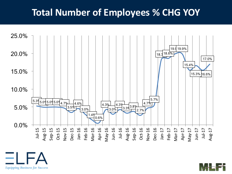 Total Number of Employees: August 2017