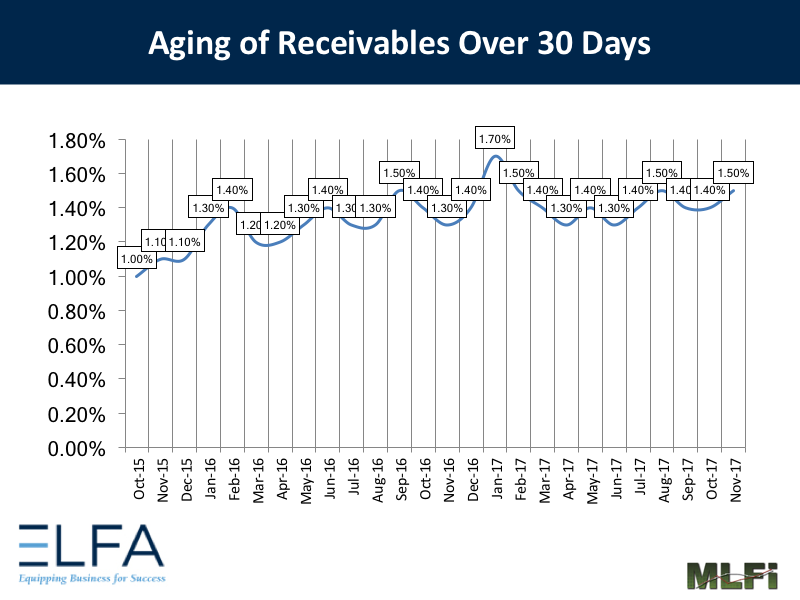 Aging of Receivables: November 2017