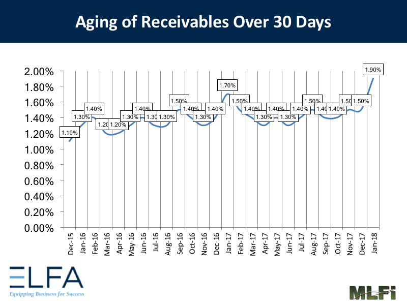 Aging of Receivables: January 2018