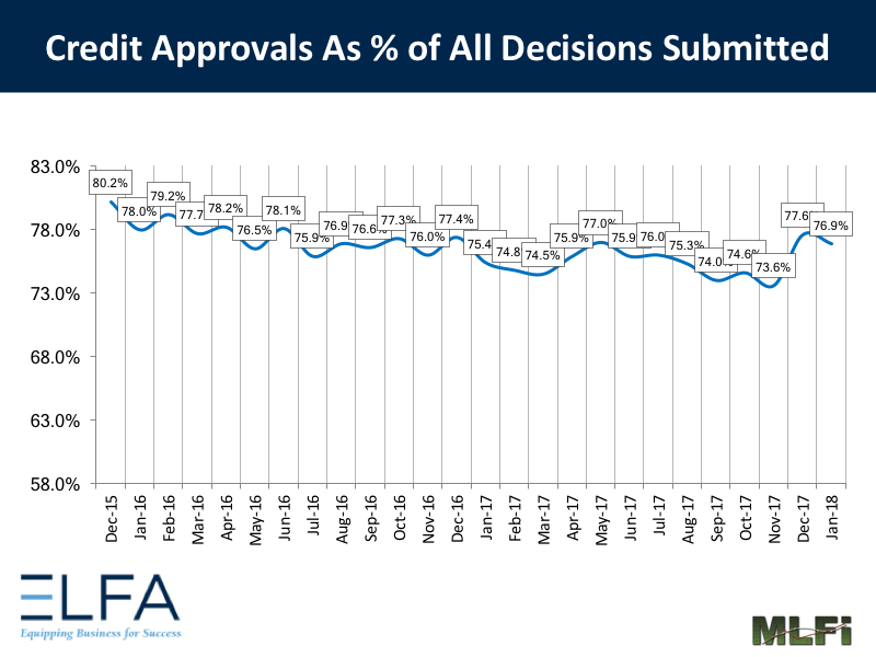 Credit Approvals: January 2018