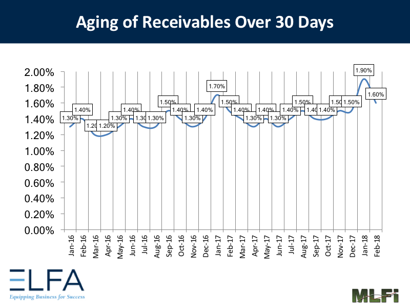 Aging of Receivables: February 2018