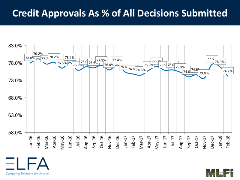 Credit Approvals: February 2018