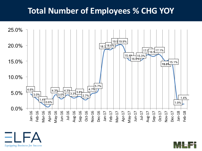 Total Number of Employees: February 2018