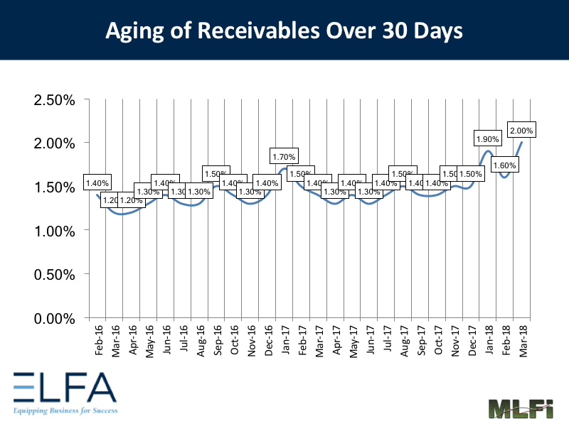 Aging of Receivables: March 2018
