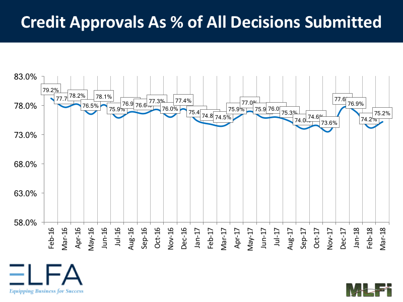 Credit Approvals: March 2018