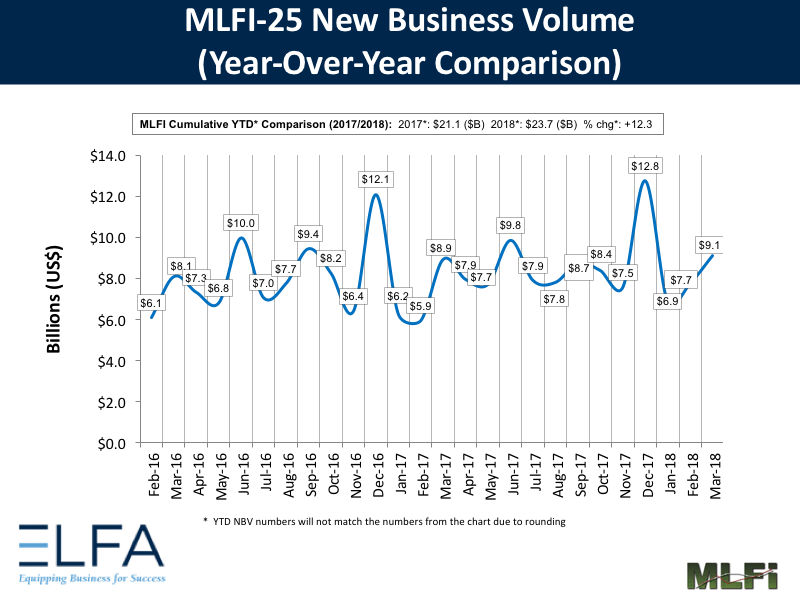 New Business Volume: March 2018