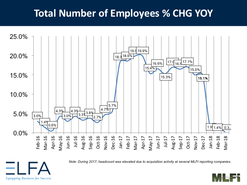 Total Number of Employees: March 2018