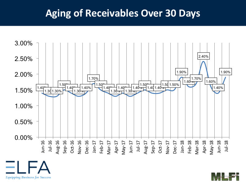 Aging of Receivables: July 2018