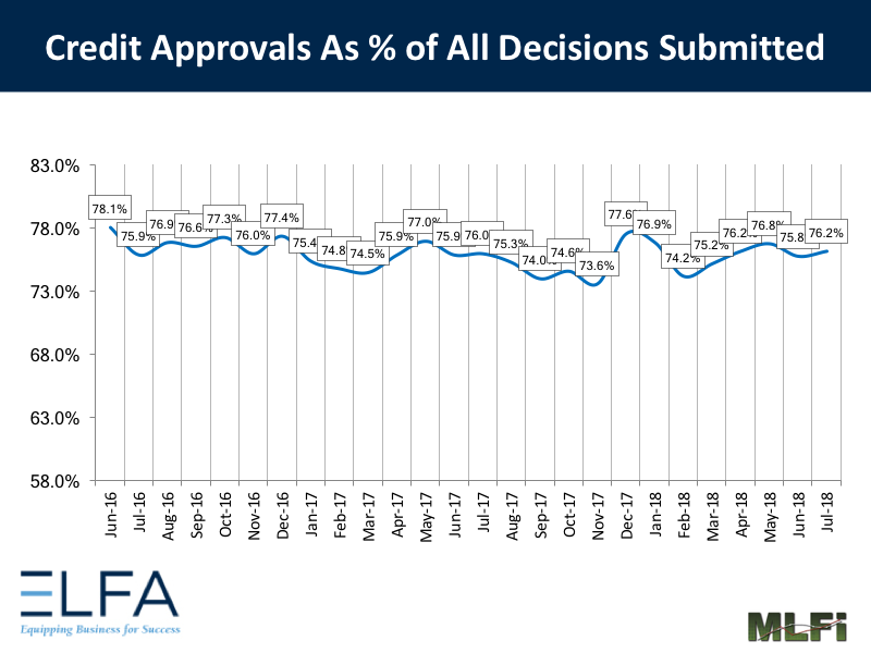 Credit Approvals: July 2018