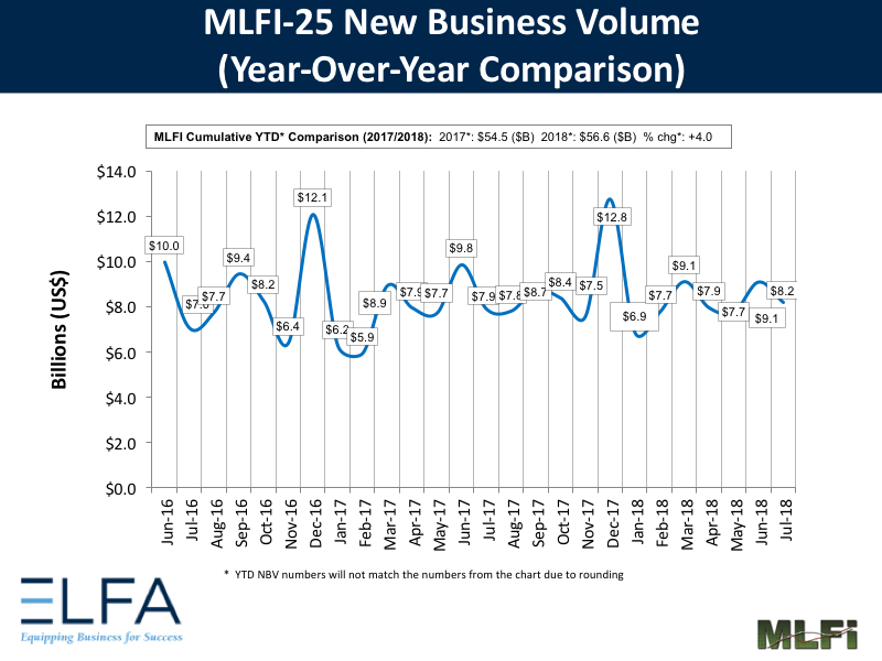 New Business Volume: July 2018