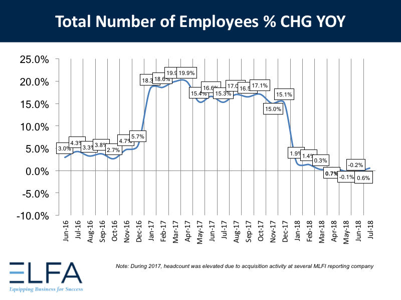 Total Number of Employees: July 2018