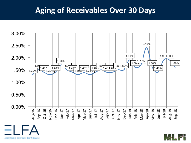 Aging of Receivables: Sept 2018