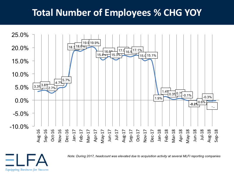 Total Number of Employees: Sept 2018