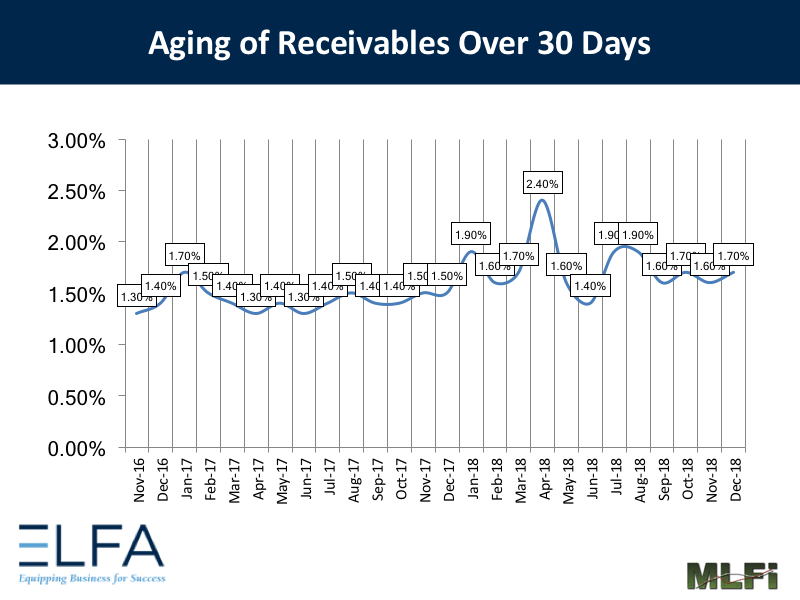 Aging of Receivables - 1218