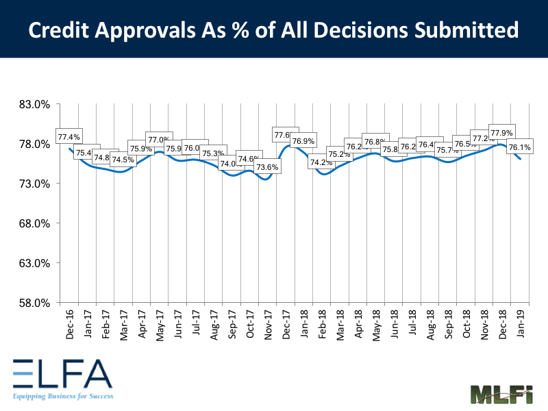Credit Approvals - 0119
