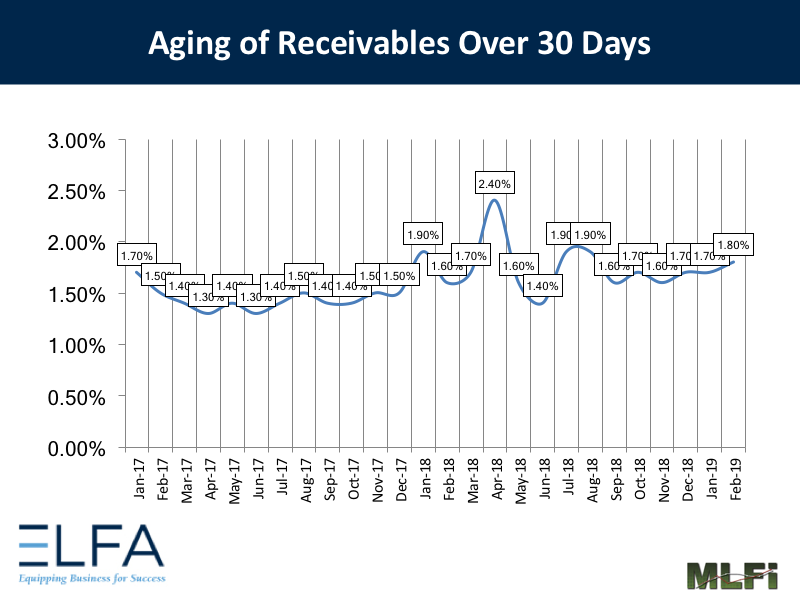 Aging of Receivables - 0219