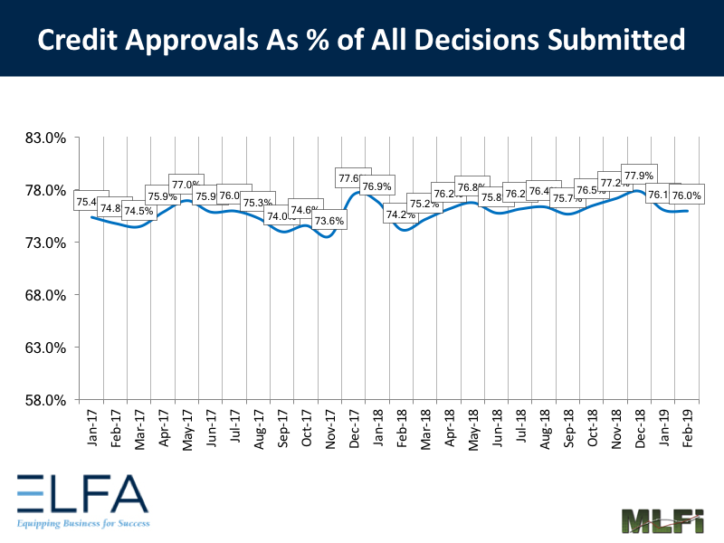 Credit Approvals - 0219