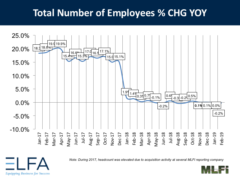 Total Number of Employees - 0219