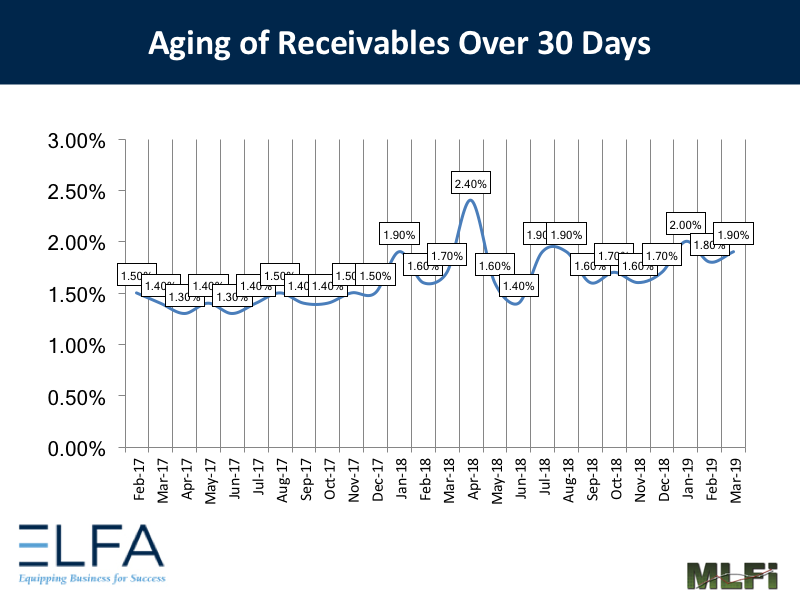 Aging of Receivables: 0319