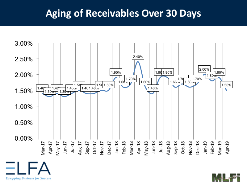Aging of Receivables: 0419