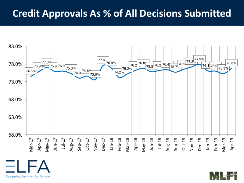 Credit Approvals: 0419
