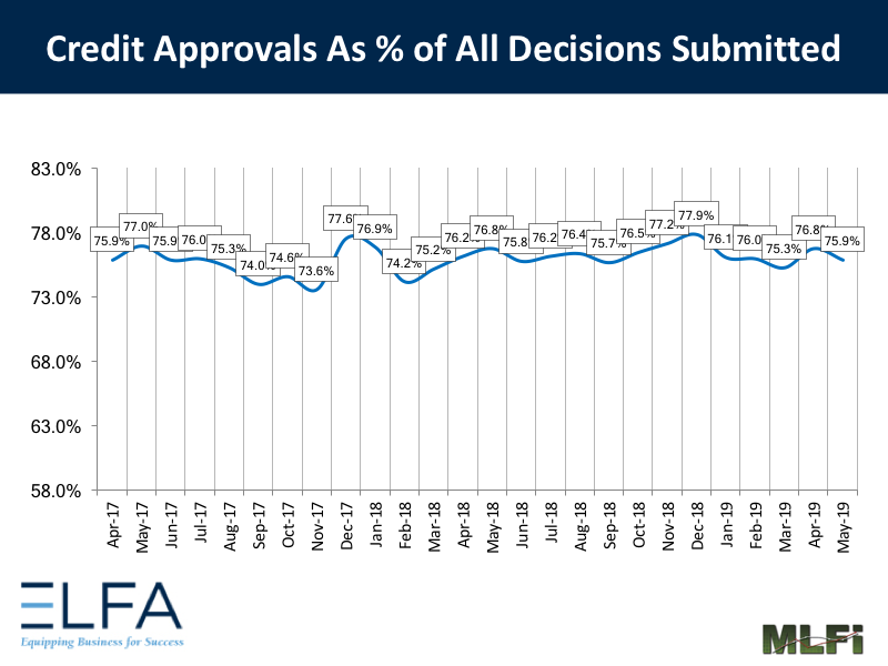 Credit Approvals: 0519