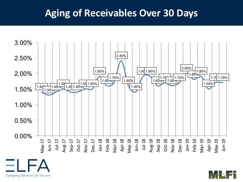 Aging of Receivables: 0619