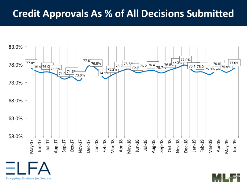 Credit Approvals: 0619