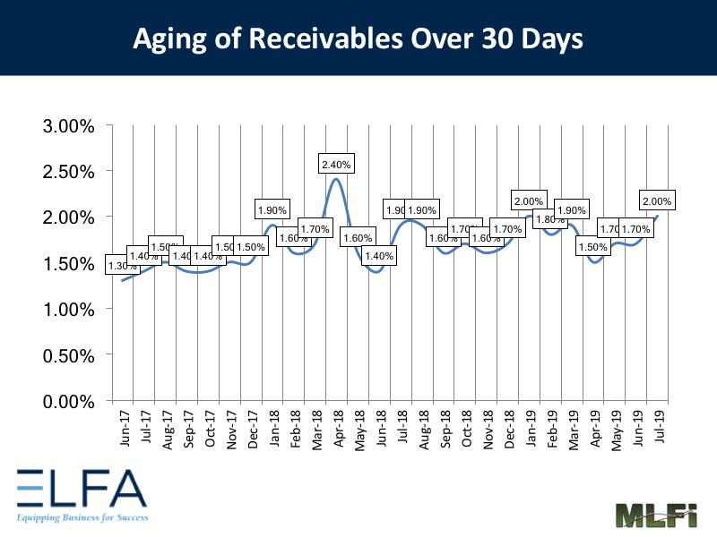 Aging of Receivables: July 2019