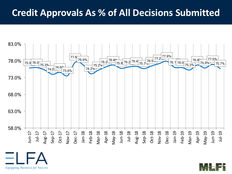 Credit Approvals: July 2019