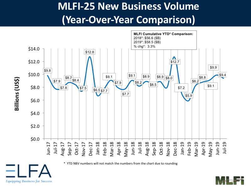 New Business Volume: July 2019