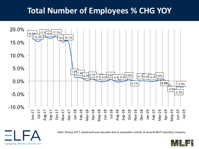 Total Number of Employees: July 2019