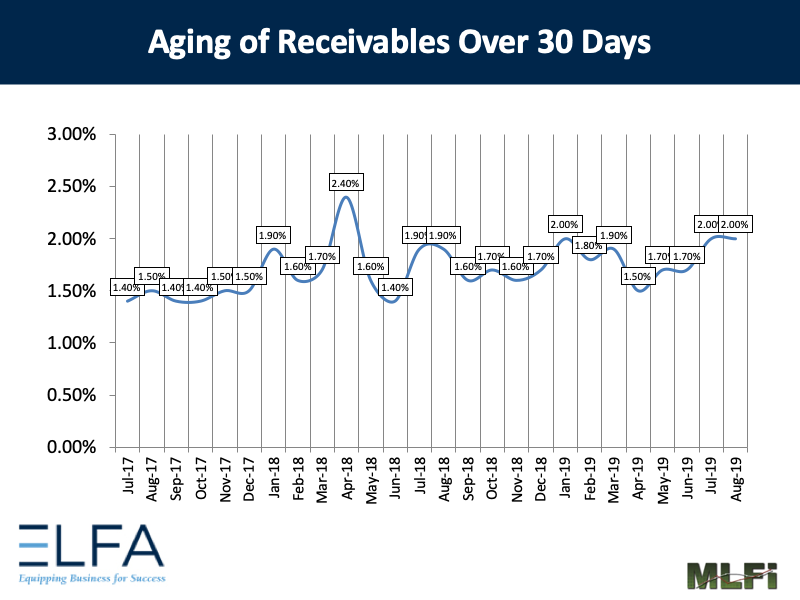 Aging of Receivables: 0819