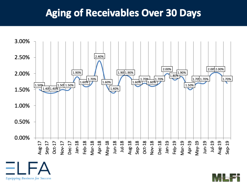 Aging of Receivables: Sep 2019