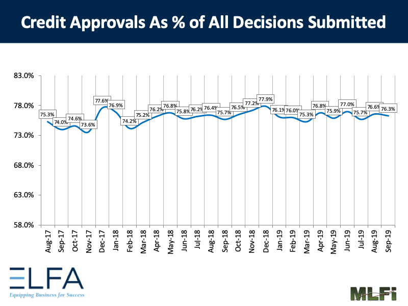Credit Approvals: Sep 2019