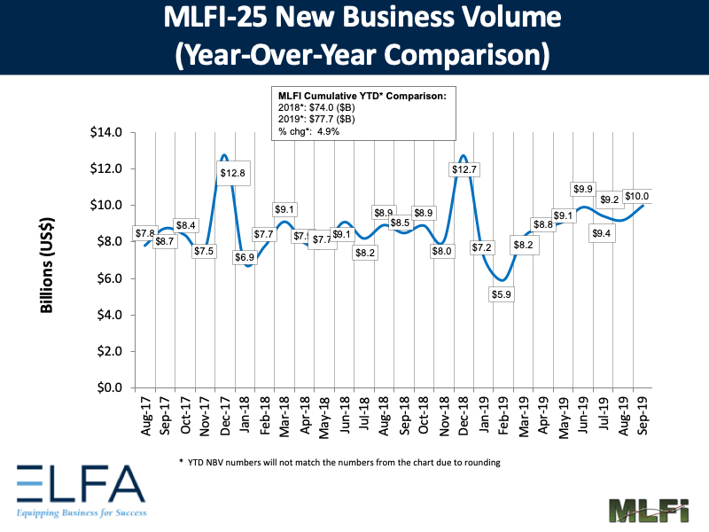 New Business Volume: Sep 2019