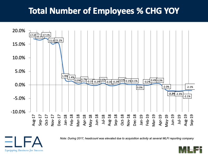 Total Number of Employees: Sep 2019