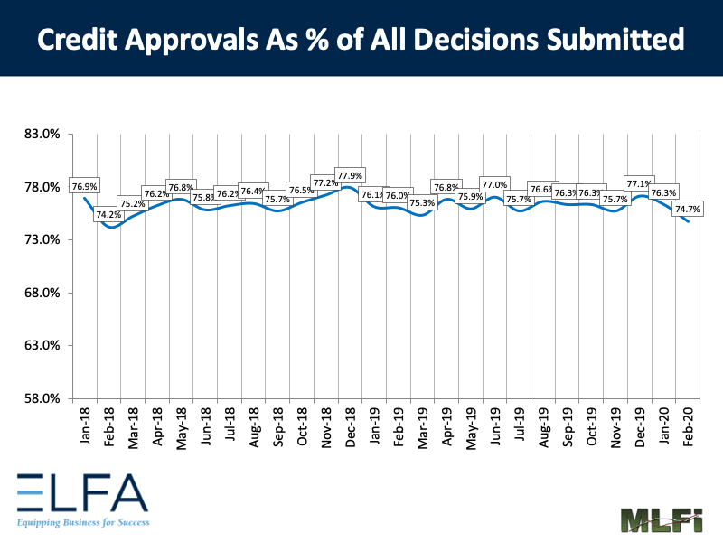 Credit Approvals: 0220